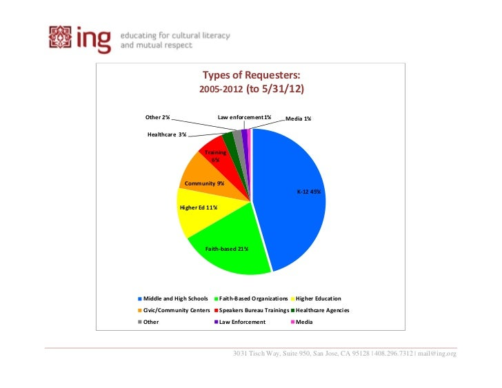 Types of Requesters:                   2005‐2012 (to 5/31/12)Other 2%                    Law enforcement1%       Media 1% ...