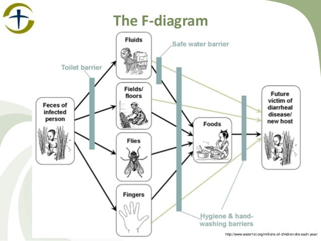 Hygiene & Sanitation - Overview of Approaches