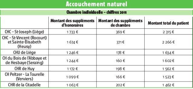 Accouchement naturel                                     Chambre individuelle – chiffres 2011                             ...