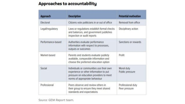 Exploring rights-driven approaches to accountability in education Slide 2
