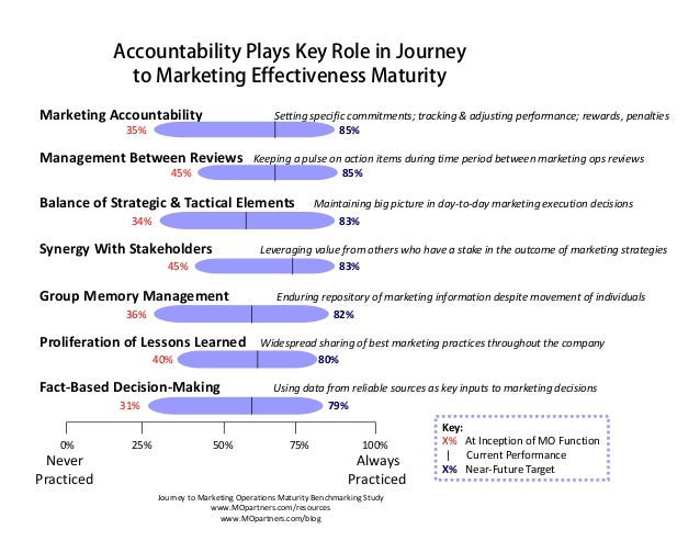 Accountability Plays Key Role in Journey               to Marketing Effectiveness MaturityMarketingAccountability        ...