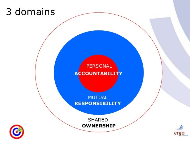 accountability and responsibility Definition of accountability: the obligation of an individual or organization to  account for its activities, accept responsibility for them, and to disclose the results  in.
