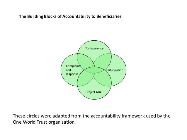 Participation Transparency Complaints and response Project M&E These circles were adapted from the accountability framewor...