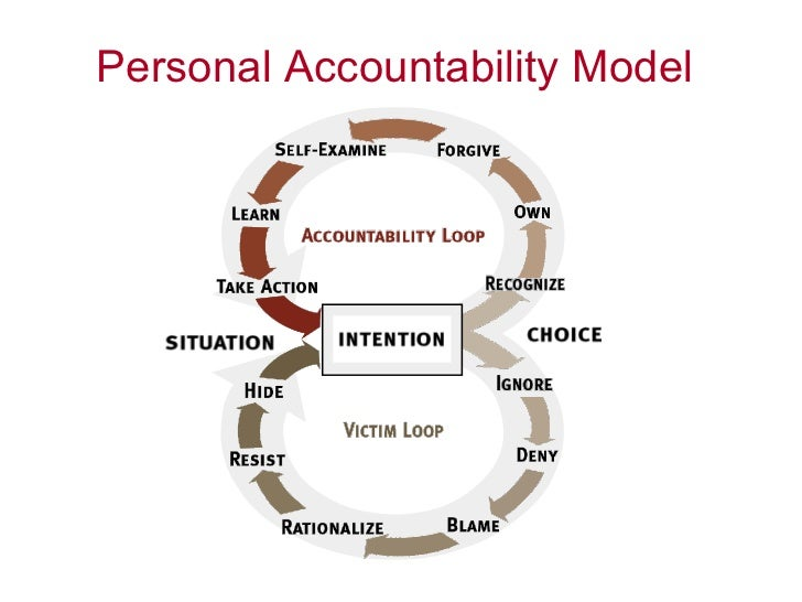 Accountability In Management