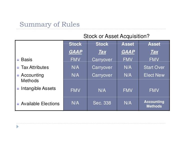 RSUs vs Restricted Stock vs Stock Options  Joe Wallin