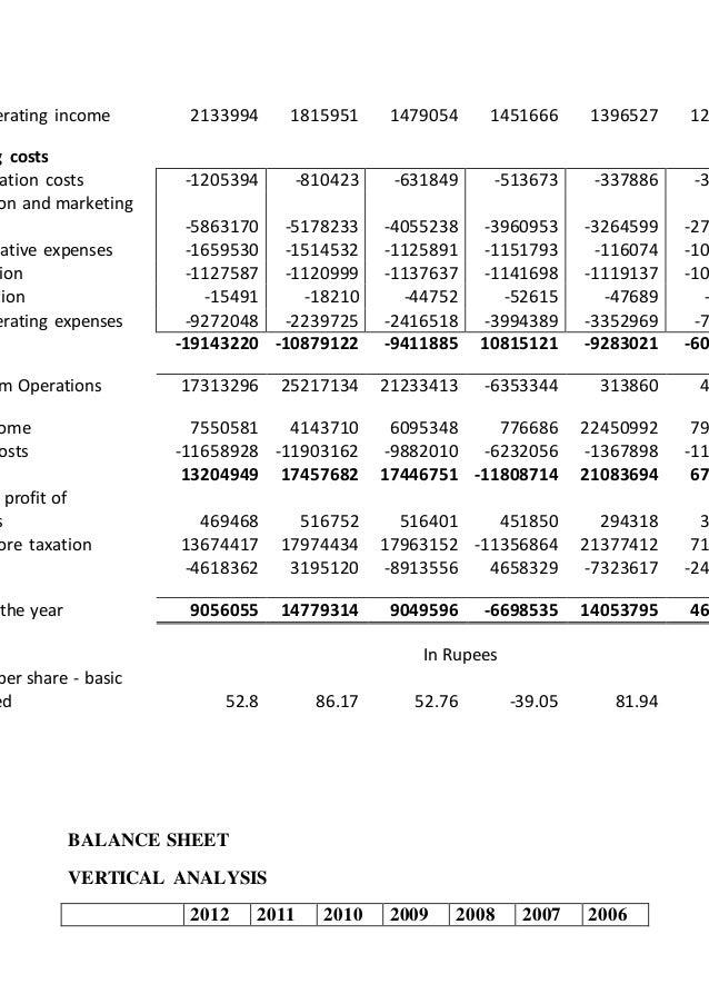 Pso Financial Statement Analysis