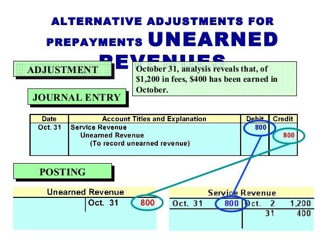 unearned revenue entry