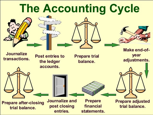 finance and investment cycle Discuss the finance and investment cycle what are some common errors and fraud found when accounting for capital transactions and.