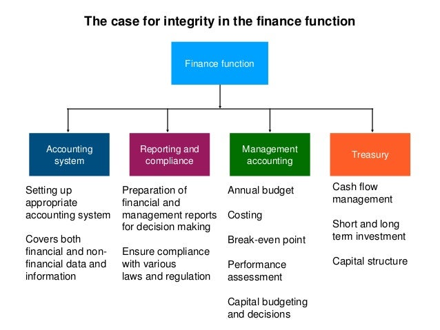 Accounting and tax integrity Slide 3