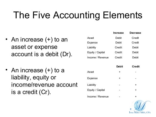 The Five Accounting Elements                                                Increase   Decrease• An increase (+) to an    ...