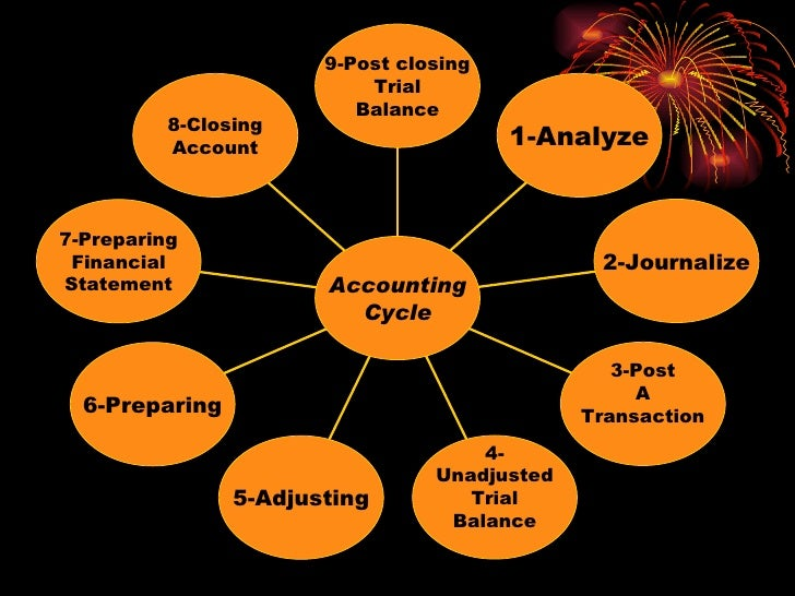 Accounting Cycle Definition