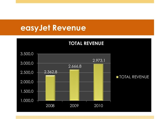 easyjet management accounting Read more articles from student accountant  ryanair and easyjet are now well -established and their on-going success will depend upon a  developments  which set the context for operational performance and day-to-day management.