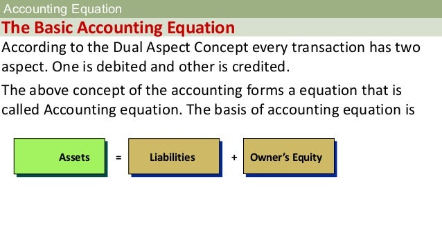 Accounting equation Slide 3