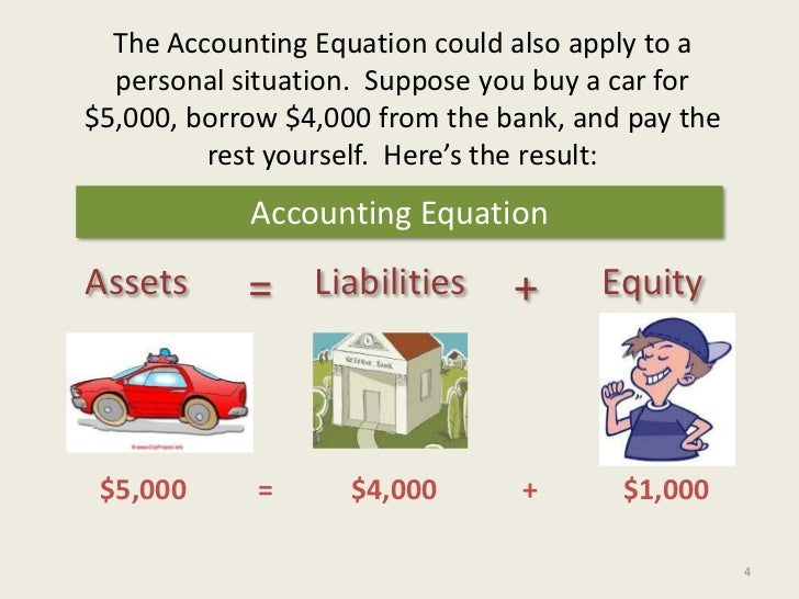 how to buy assets to pay for liabilities