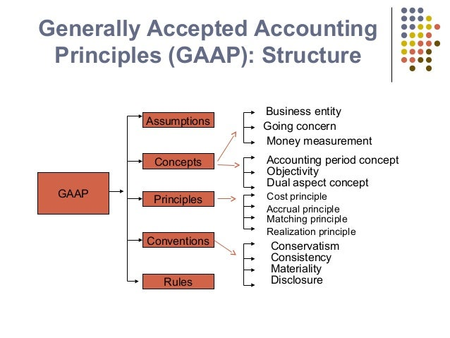 general accepted principles The importance of gaap why do we need generally accepted accounting principles (gaap) this short video provides the answer for those who are new to the work of the faf, the fasb, and the gasb.
