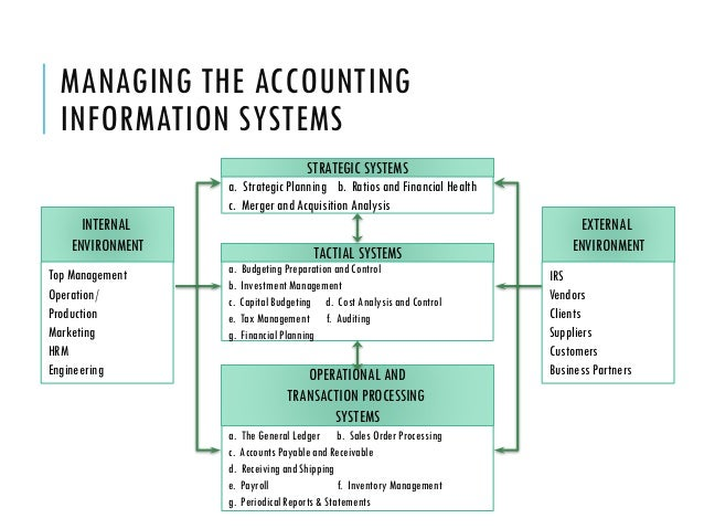 components of accounting systems Information systems: definitions and components what is an information system information system has been defined in terms of two perspectives: one.