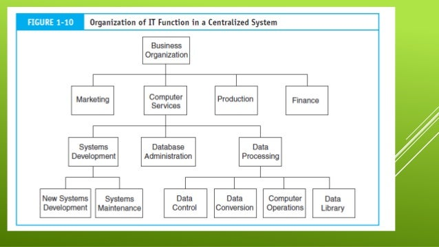 Accounting Information System BY Ahmed Yasir Khan.
