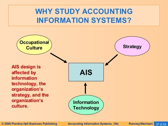 the effects of technology on the accounting profession