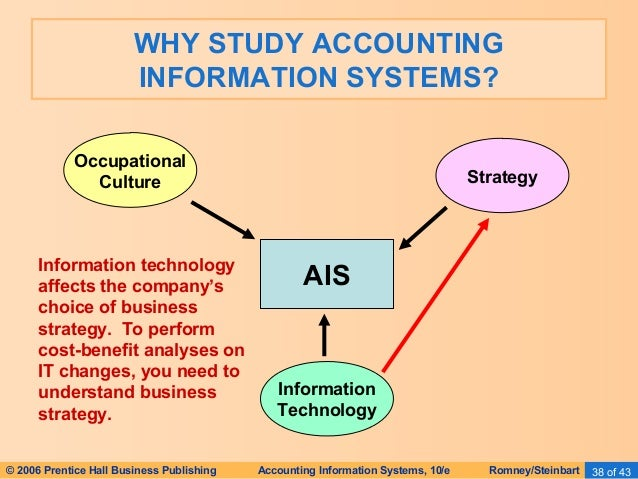 significance of the study in accounting in information system Accounting information system (ais), performance of small and medium enterprises given their importance in all this study provides value added in accounting.
