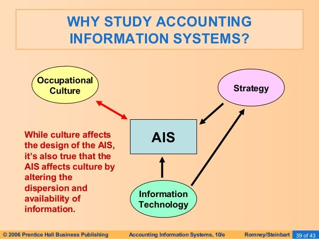 background of the study accounting system The study of accounting information systems (ais) combines a general business background with a focus on management information systems and accounting to prepare students for specialized careers.