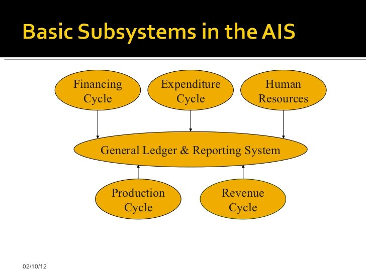 Accounting information systems overview of business processes