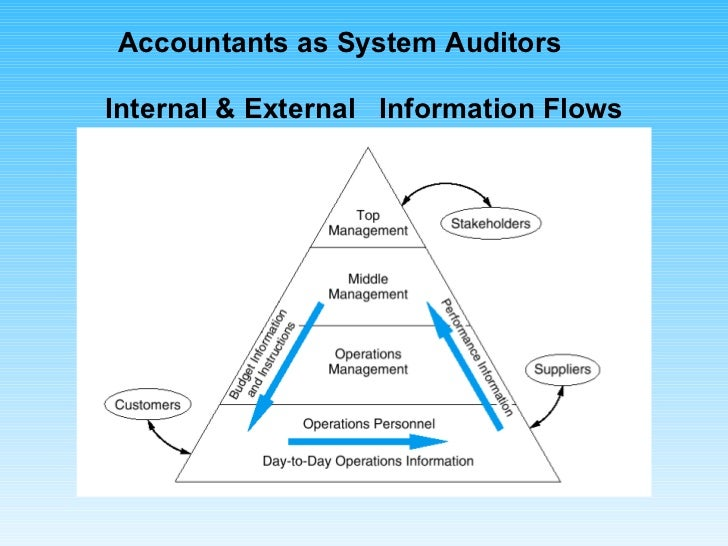 Internal & External  Information Flows Accountants as System Auditors