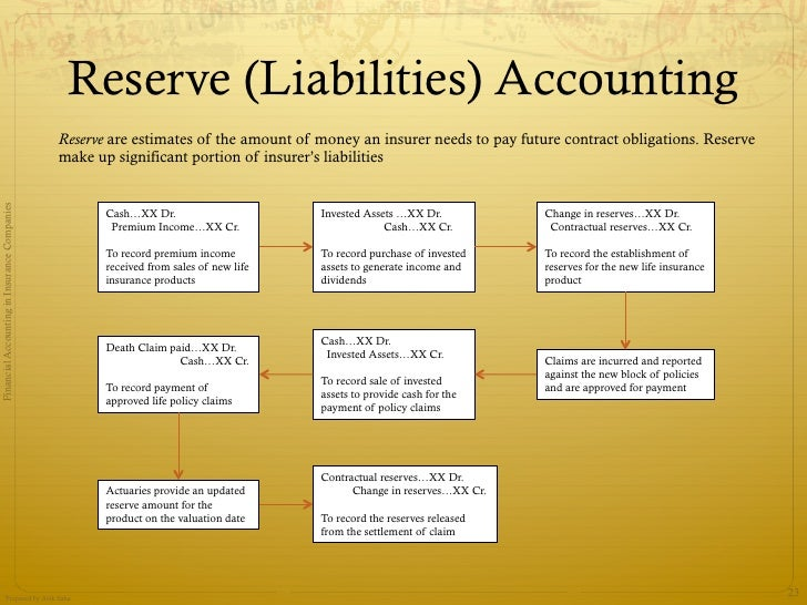 22 reserve liabilities accounting