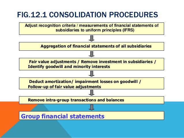 consolidated financial statements intragroup transactions Consolidated financial statements consolidated statement of financial position at 31 december 2013 include deme's assets and intragroup transactions.
