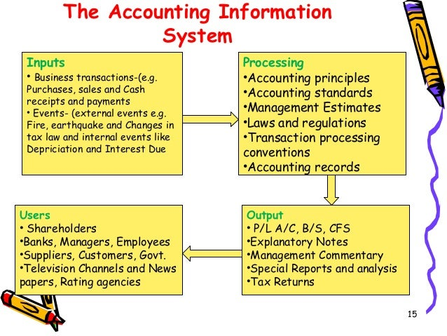 by laws and rules of accountant federation The international accounting standards  accountancy bodies that are members of the international federation of  secgov/rules/concept/34.