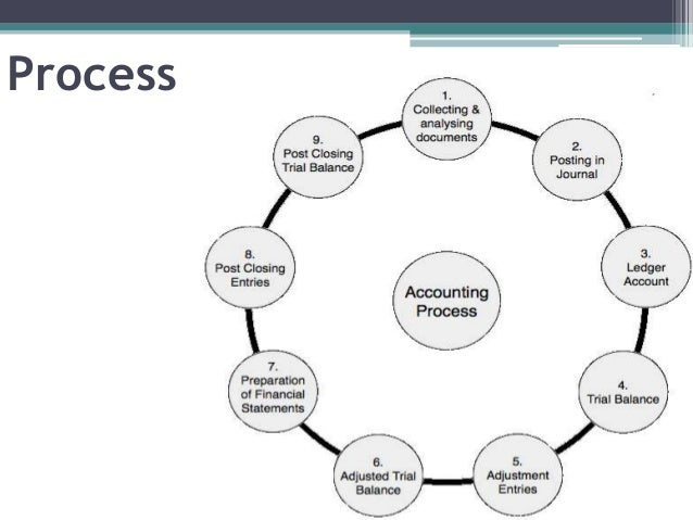 Accounting process Slide 2