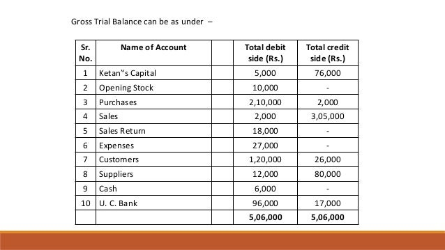 """Sr. No. Name of Account Total debit side (Rs.) Total credit side (Rs.) 1 Ketan""""s Capital 5,000 76,000 2 Opening Stock 10,0..."""