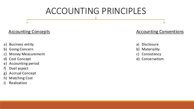ACCOUNTING PRINCIPLES Accounting Concepts Accounting Conventions a) Business entity b) Going Concern c) Money Measurement ...