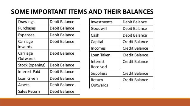 SOME IMPORTANT ITEMS AND THEIR BALANCES Drawings Debit Balance Purchases Debit Balance Expenses Debit Balance Carriage Inw...