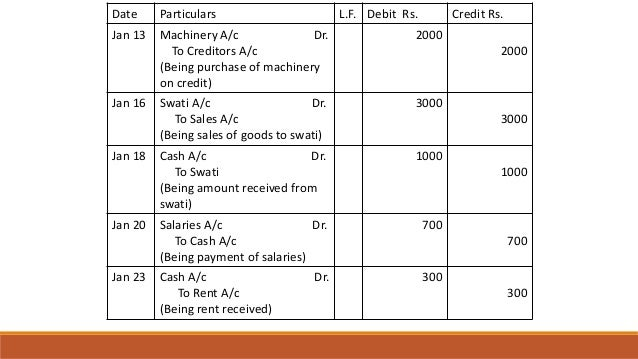 Date Particulars L.F. Debit Rs. Credit Rs. Jan 13 Machinery A/c Dr. To Creditors A/c (Being purchase of machinery on credi...