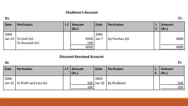 Shubham's Account Dr. Cr. Date Particulars J.F . Amount (Rs.) Date Particulars J. F. Amount (Rs.) 2006 Jan 10 To Cash A/c ...