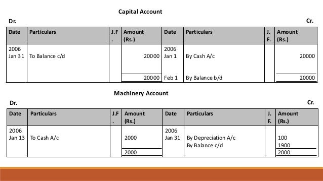 Capital Account Dr. Cr. Date Particulars J.F . Amount (Rs.) Date Particulars J. F. Amount (Rs.) 2006 Jan 31 To Balance c/d...
