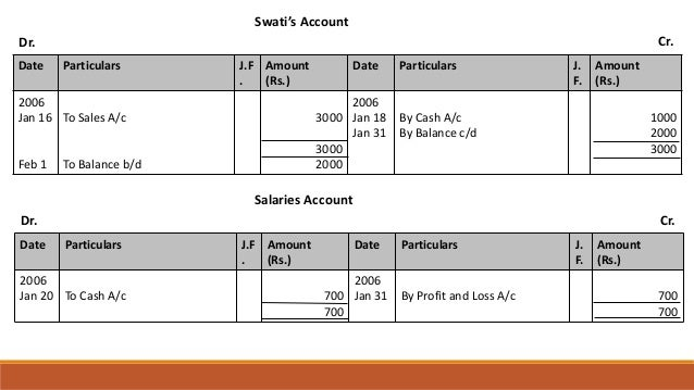 Swati's Account Dr. Cr. Date Particulars J.F . Amount (Rs.) Date Particulars J. F. Amount (Rs.) 2006 Jan 16 Feb 1 To Sales...