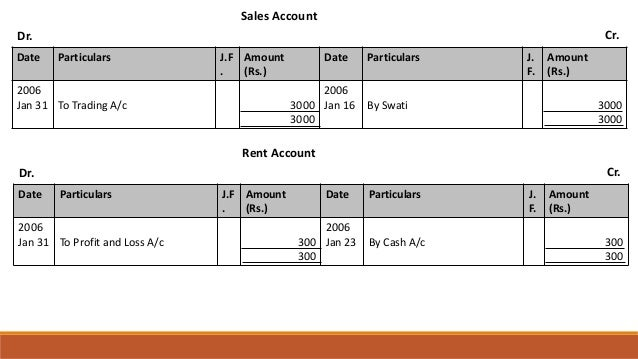 Sales Account Dr. Cr. Date Particulars J.F . Amount (Rs.) Date Particulars J. F. Amount (Rs.) 2006 Jan 31 To Trading A/c 3...
