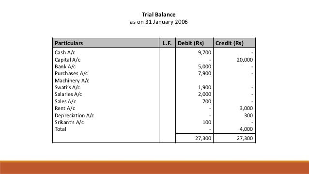 Trial Balance as on 31 January 2006 Particulars L.F. Debit (Rs) Credit (Rs) Cash A/c Capital A/c Bank A/c Purchases A/c Ma...
