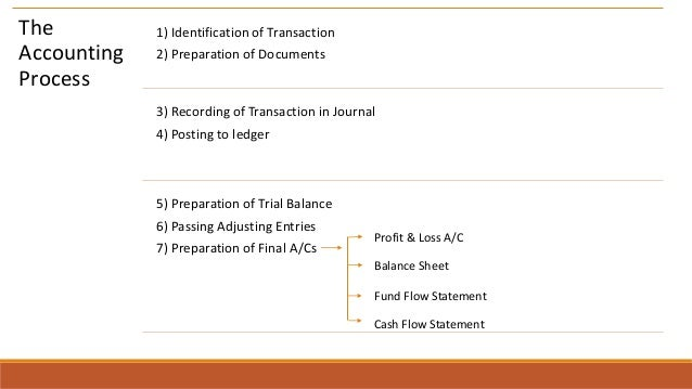 The Accounting Process 1) Identification of Transaction 2) Preparation of Documents 3) Recording of Transaction in Journal...