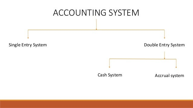 ACCOUNTING SYSTEM Single Entry System Double Entry System Accrual systemCash System