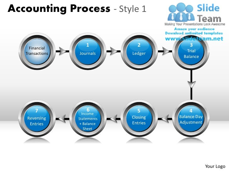 Accounting process 1 powerpoint presentation slides ppt templates toneelgroepblik Images