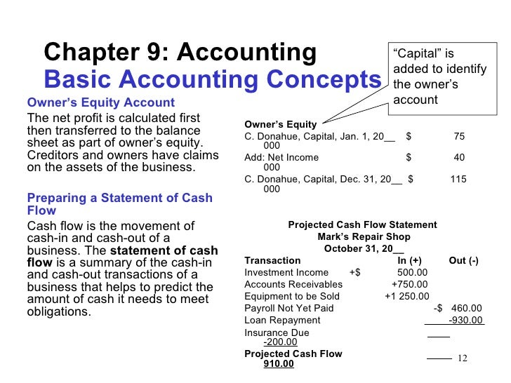 Accounting basic terms and concepts