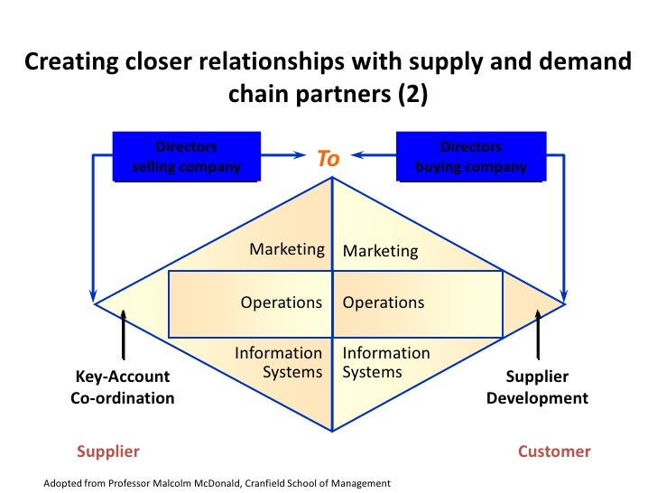 buyer and seller relationship model