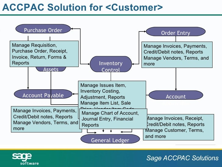 ACCPAC Solution for <Customer>  Purchase Order Order Entry Inventory Control Account Payable Account Receivable General Le...