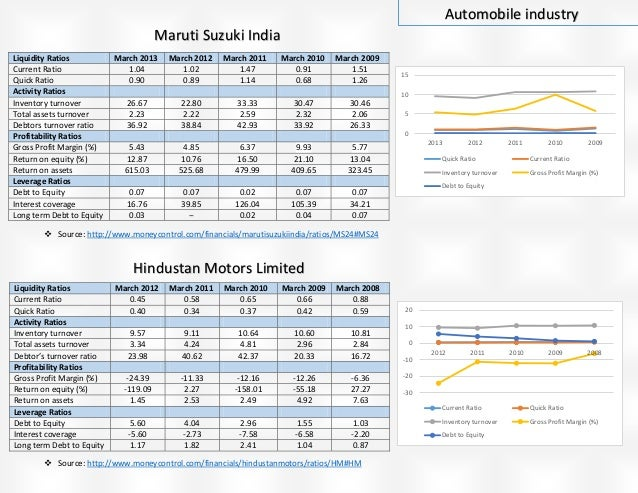 04indian auto industry maruti