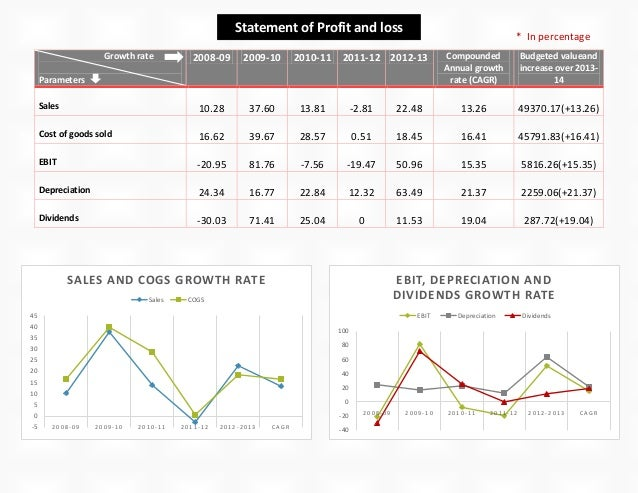 projected financial statements Prospective financial statements: prospective financial statements: performance and usage when can financial statements be projected versus forecasted.
