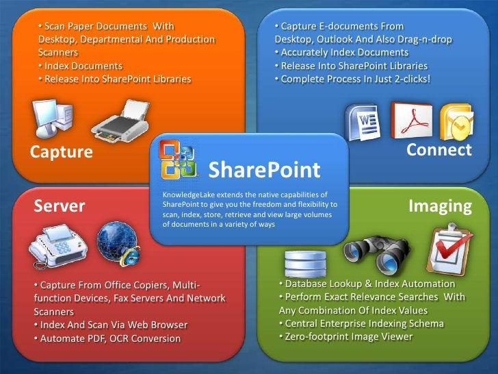 <ul><li> Capture E-documents From Desktop, Outlook And Also Drag-n-drop