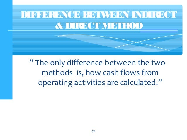 Cash Flow Statement with examples – Method Statements Examples