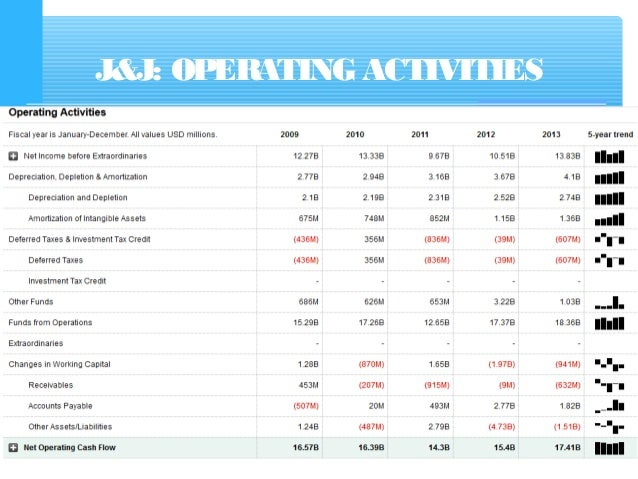 Cash Flow Statement with examples – Sample Cash Flow Statement